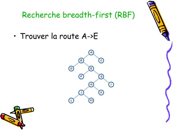 Recherche breadth-first (RBF)