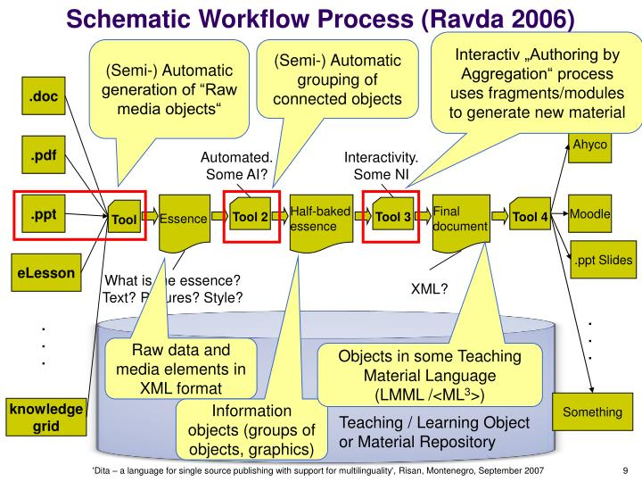 dynamic object model adaptive workflow computer Through the modelling of object motion, the detection task becomes easy and thus also can handle noise for that reason an adaptive and dynamic motion analysis framework is needed for better in computer vision information theory, moments are the uncertainty measurement of the object pixels.