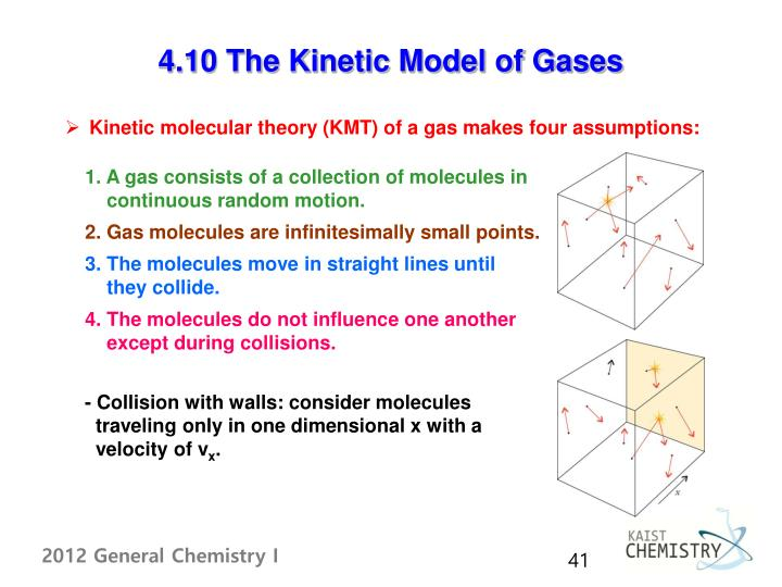 4.10 The Kinetic Model of Gases