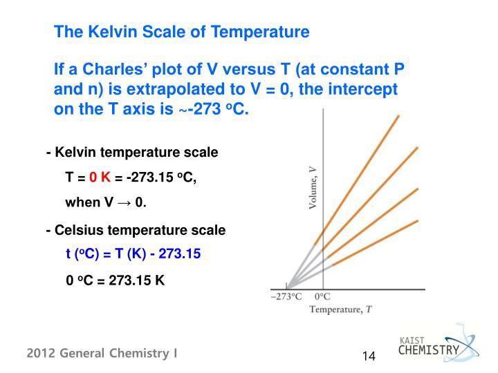 The Kelvin Scale of Temperature