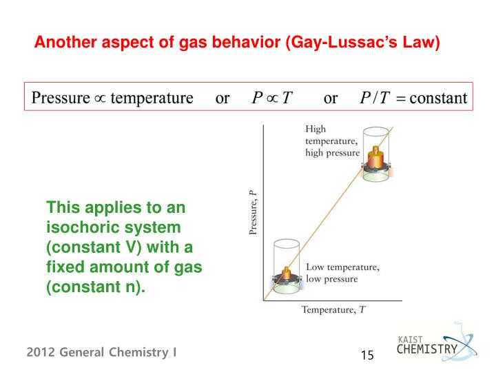 Another aspect of gas behavior (Gay-Lussac's Law)
