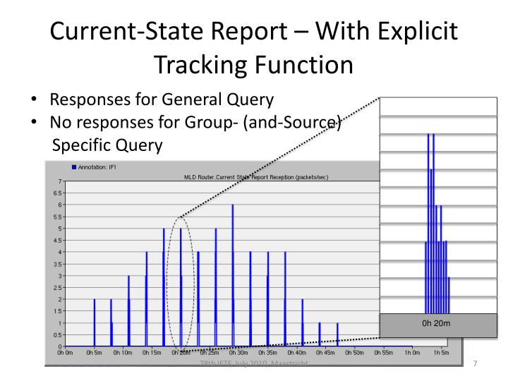 Current-State Report – With Explicit Tracking Function