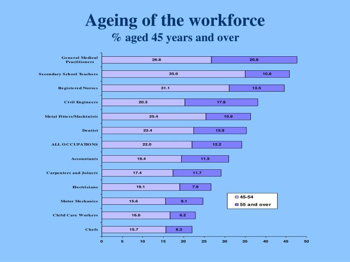 Ageing of the workforce