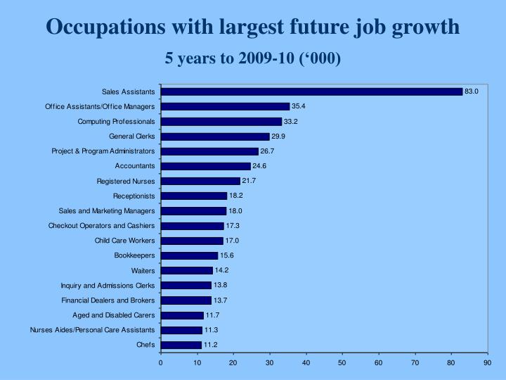 Occupations with largest future job growth
