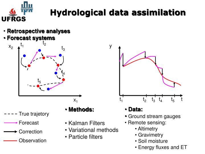Hydrological data assimilation