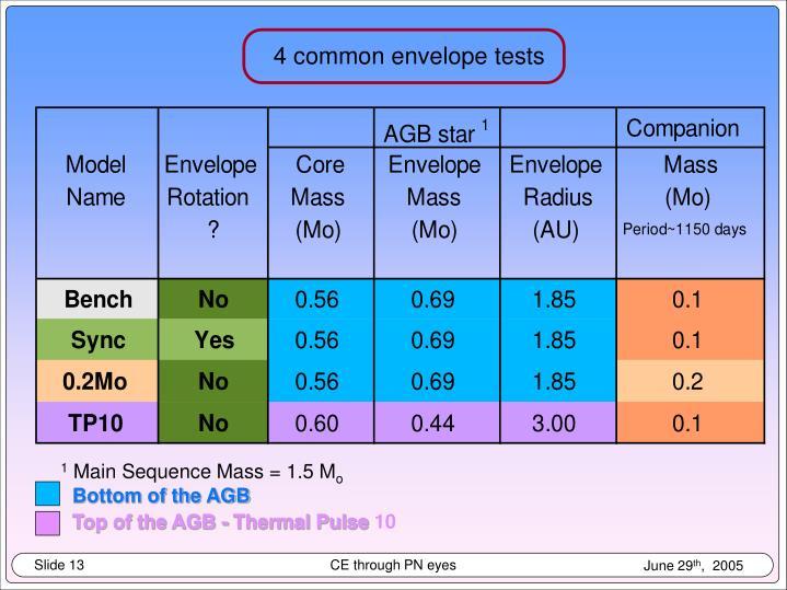 4 common envelope tests