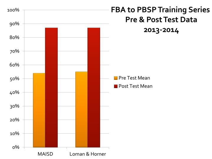 FBA to PBSP Training Series