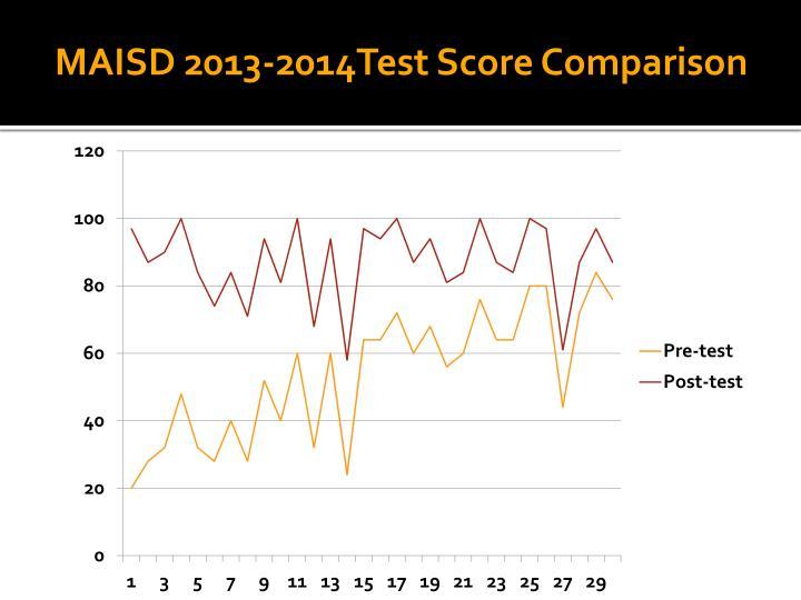 MAISD 2013-2014Test Score Comparison