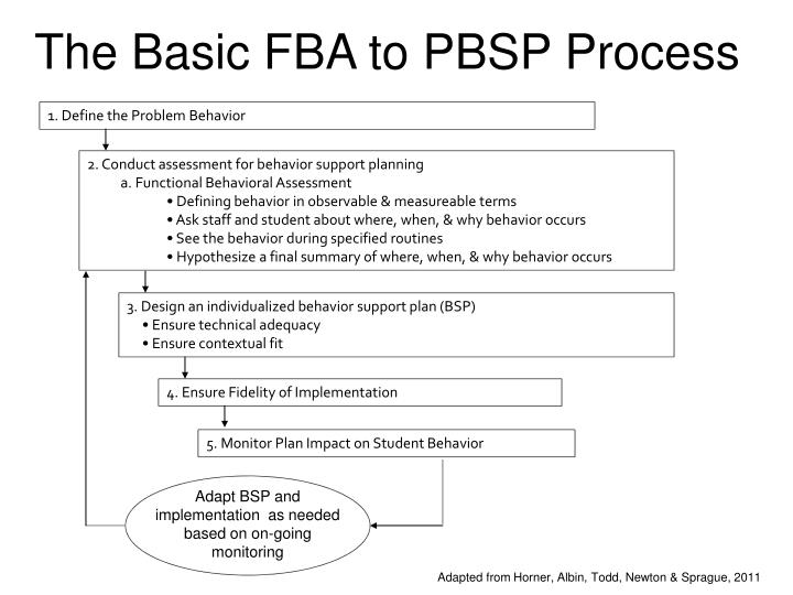 The Basic FBA to
