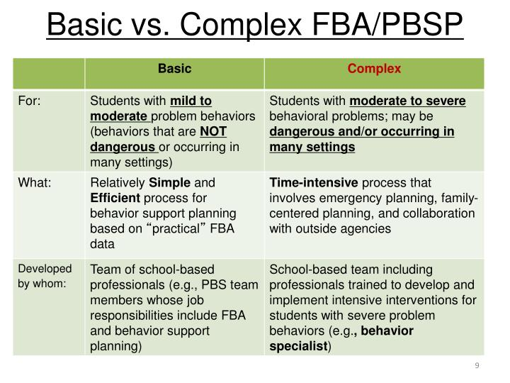Basic vs. Complex