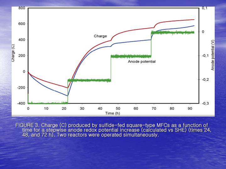 FIGURE 3. Charge (C) produced by sulfide-fed square-type MFCs as a function of time for a stepwise anode redox potential increase (calculated vs SHE) (times 24, 48, and 72 h). Two reactors were operated simultaneously.