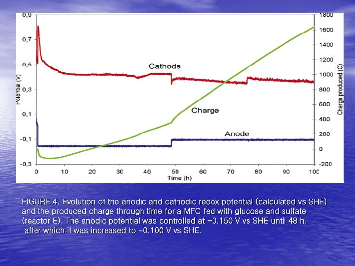 FIGURE 4. Evolution of the anodic and cathodic redox potential (calculated vs SHE) and the produced charge through time for a MFC