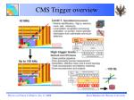 cms trigger overview