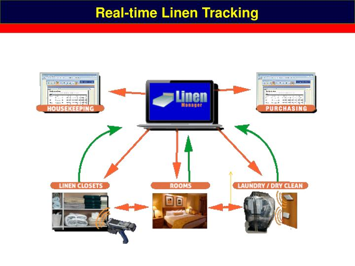 Real-time Linen Tracking