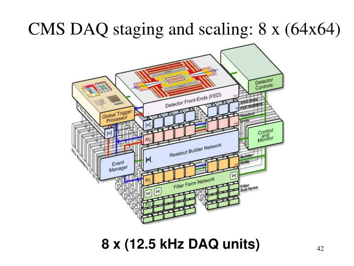 CMS DAQ staging and scaling: 8 x (64x64)