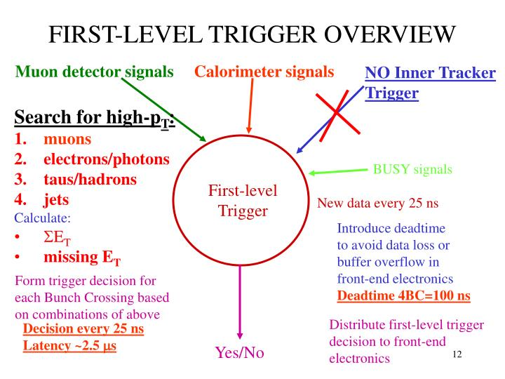 FIRST-LEVEL TRIGGER OVERVIEW