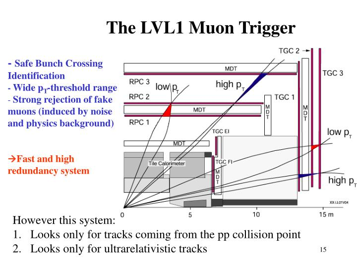 The LVL1 Muon Trigger