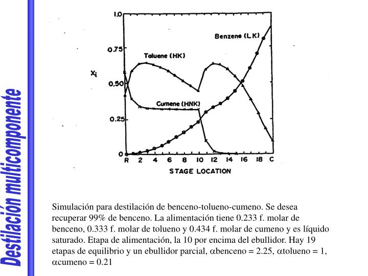 Destilación multicomponente