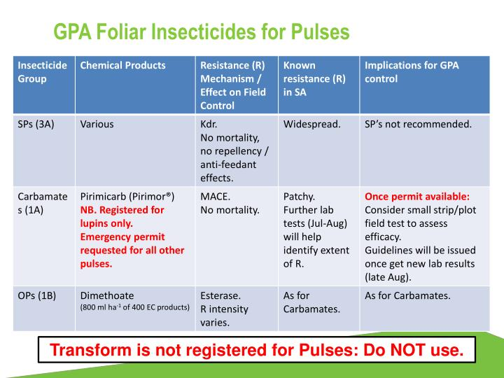 GPA Foliar Insecticides for Pulses