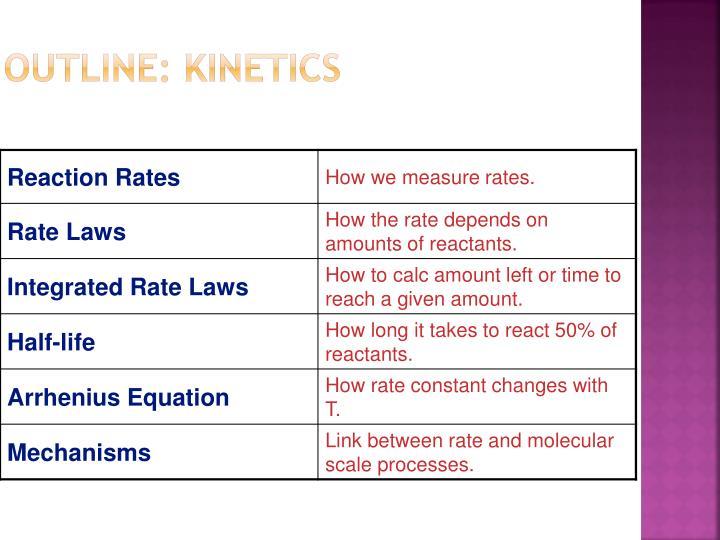Outline kinetics