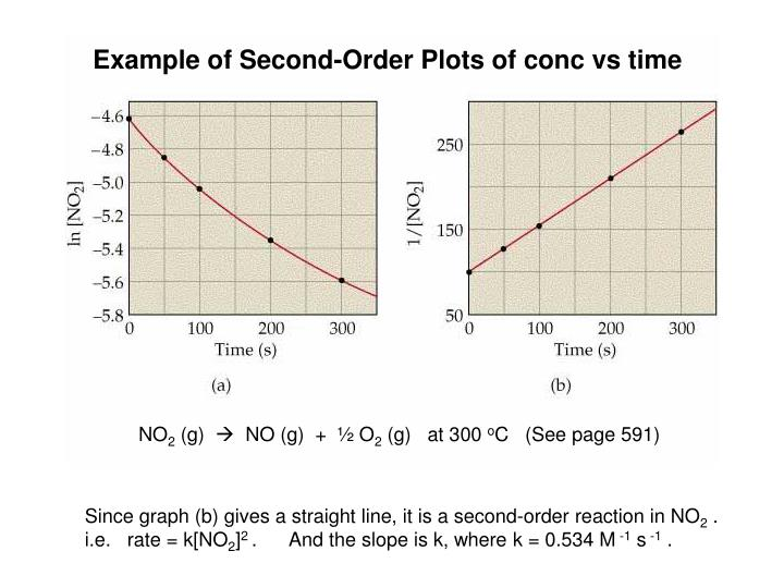 Example of Second-Order Plots of conc vs time