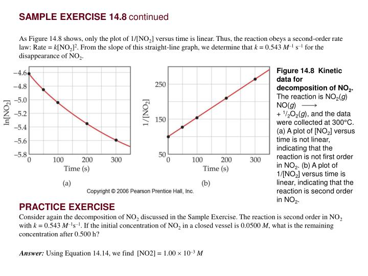Figure 14.8  Kinetic data for decomposition of NO