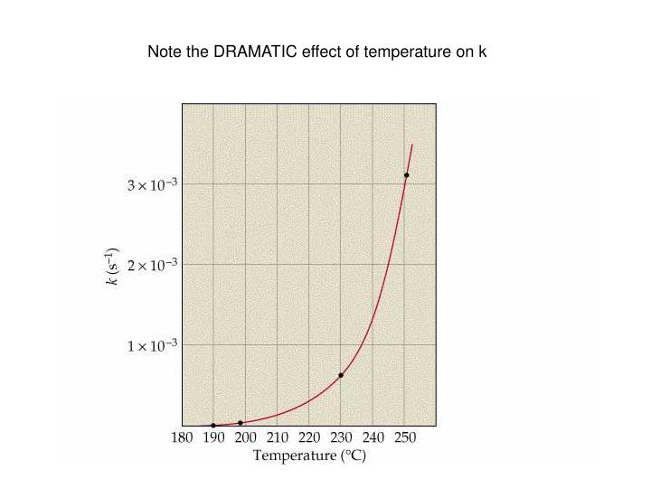 Note the DRAMATIC effect of temperature on k