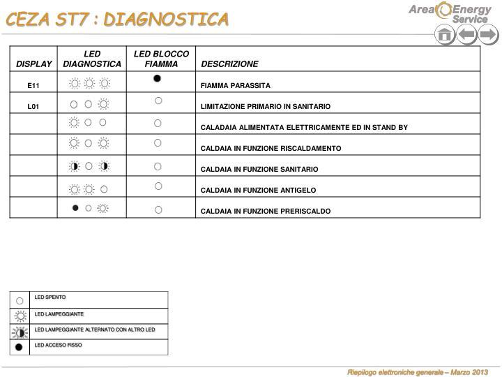 CEZA ST7 : DIAGNOSTICA