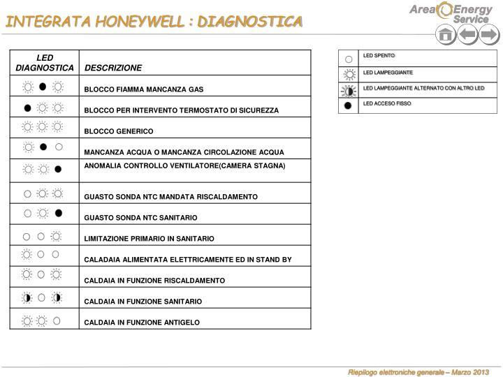 INTEGRATA HONEYWELL : DIAGNOSTICA