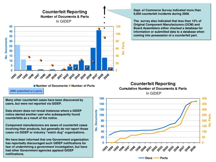 Dept. of Commerce Survey indicated more than 9,000 counterfeit incidents during 2008.