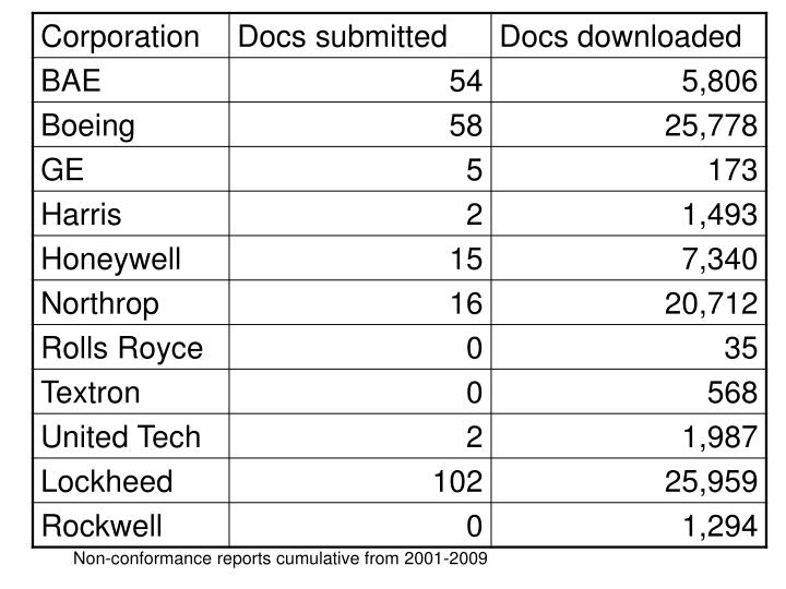 Non-conformance reports cumulative from 2001-2009