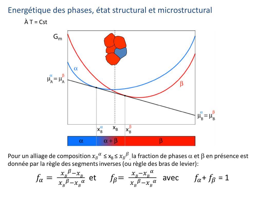 Ppt - Science Et G U00e9nie Des Mat U00e9riaux Vi  U2013 Diagrammes De Phases Powerpoint Presentation
