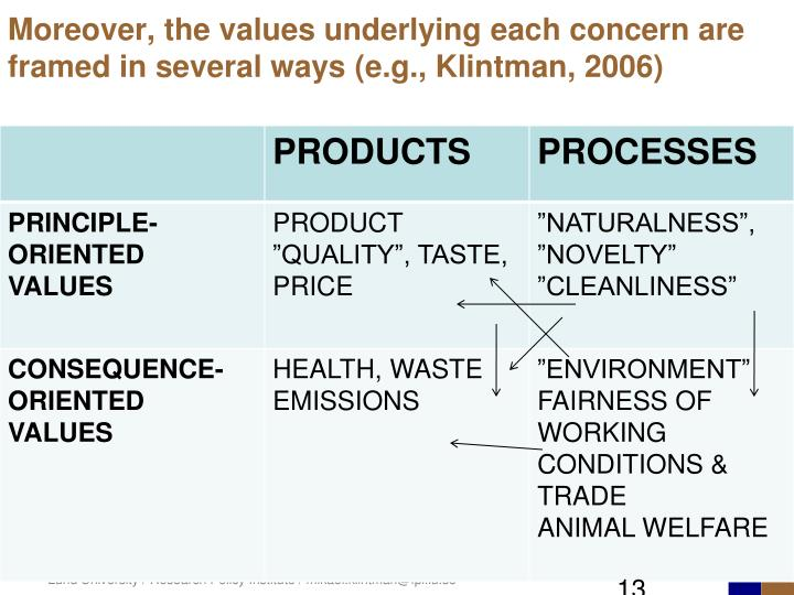 Moreover, the values underlying each concern are framed in several ways (e.g., Klintman, 2006)