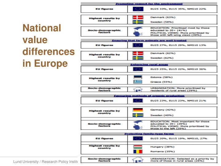 National value differences