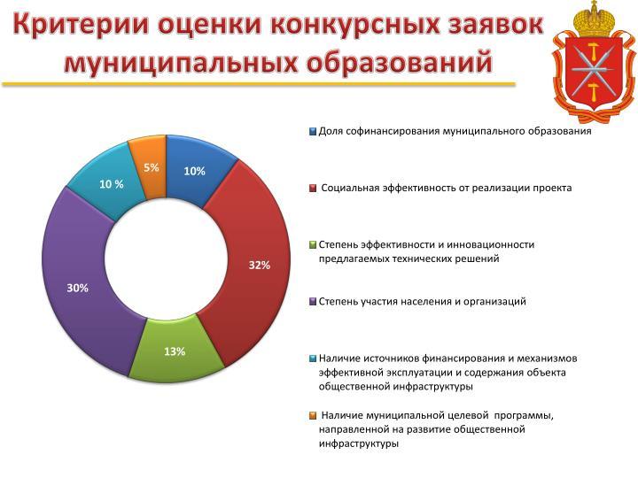 Критерии оценки конкурсных заявок муниципальных образований
