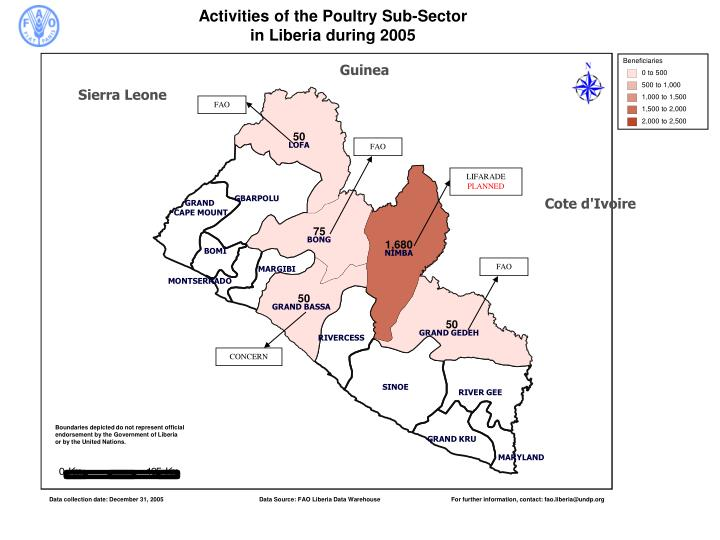 Activities of the Poultry Sub-Sector