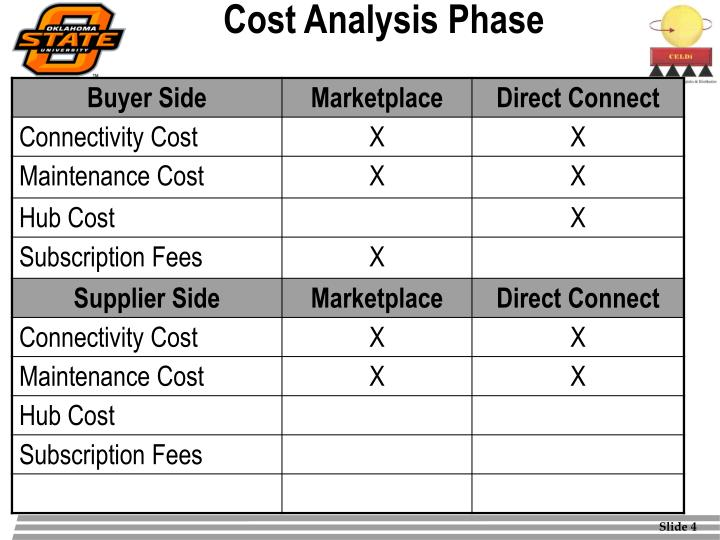 Cost Analysis Phase