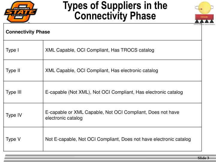 Types of suppliers in the connectivity phase