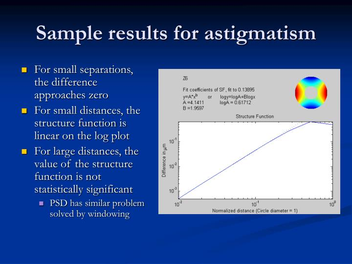 Sample results for astigmatism
