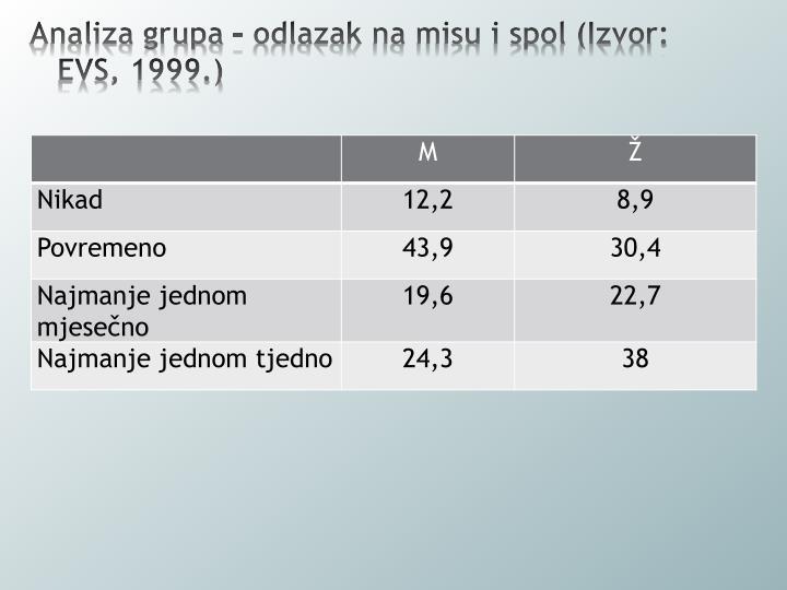 Analiza grupa – odlazak na misu i spol (Izvor: EVS, 1999.)