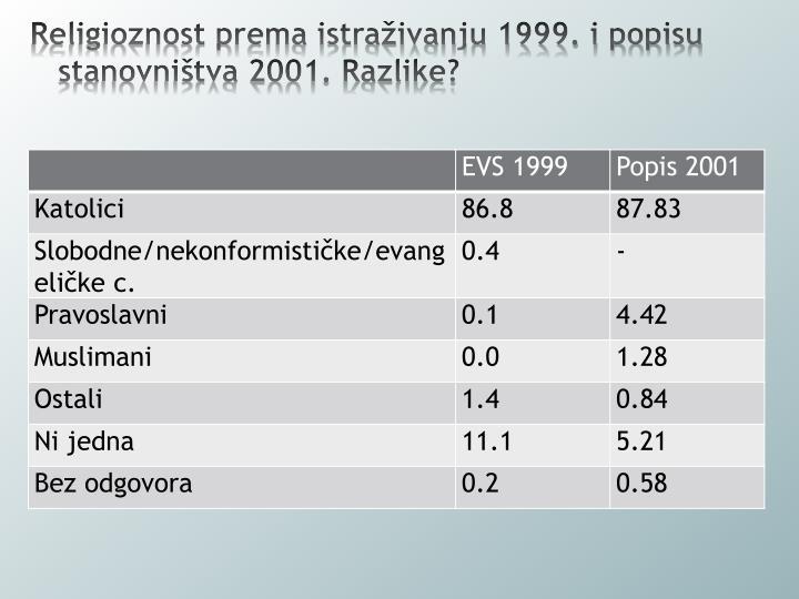 Religioznost prema istraživanju 1999. i popisu stanovništva 2001. Razlike?