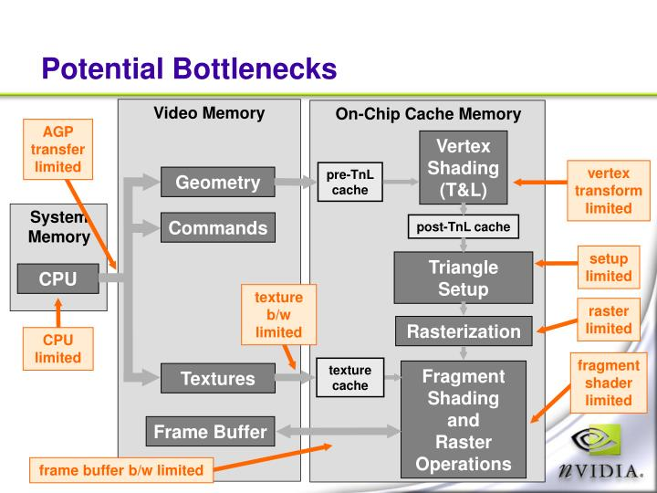 Potential Bottlenecks
