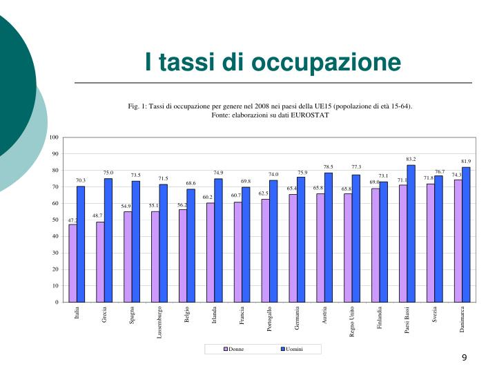 I tassi di occupazione