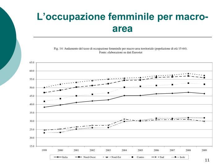L'occupazione femminile per macro-area