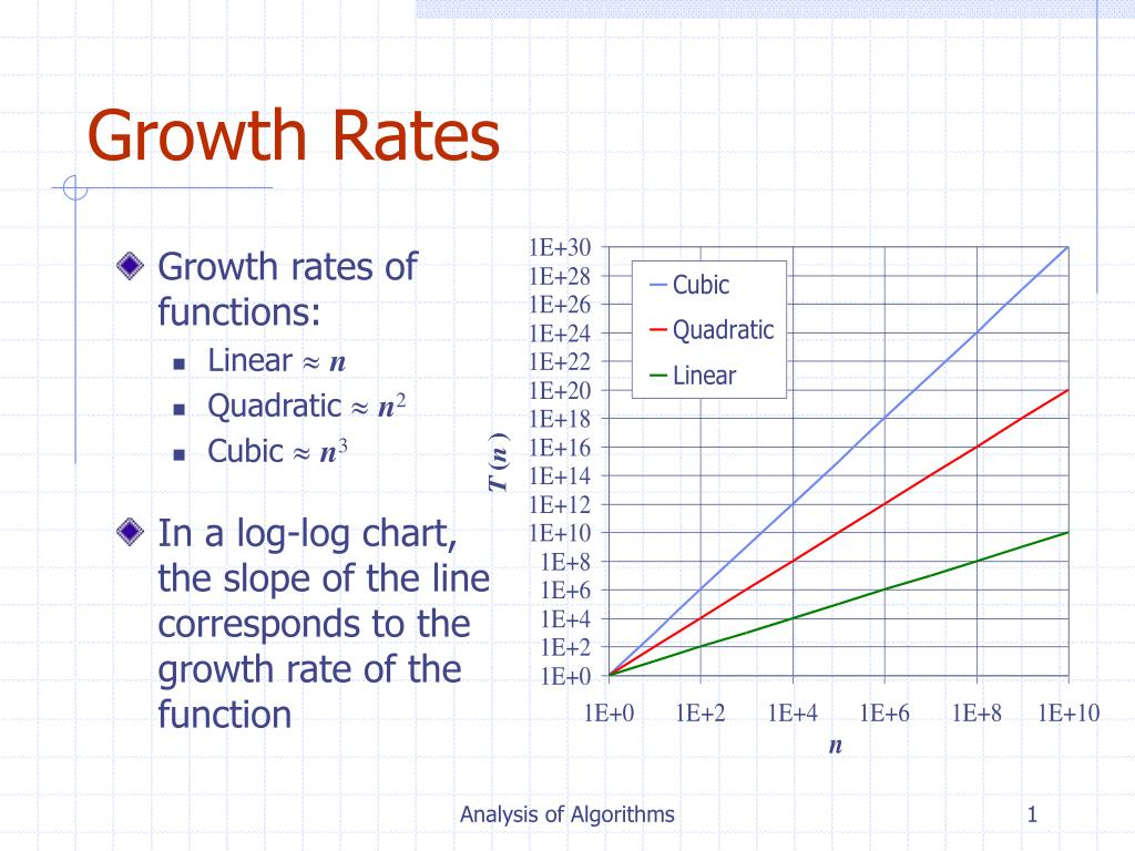 Ppt Growth Rates Powerpoint Presentation Free Download Id 4208740