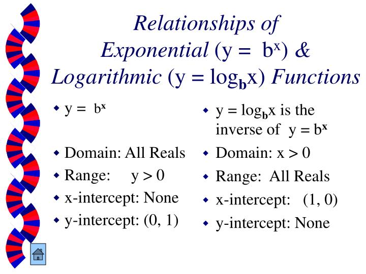 Relationships of
