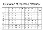 illustration of repeated matches