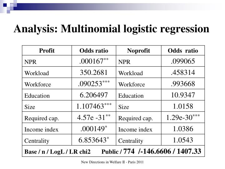 Analysis: Multinomial logistic regression