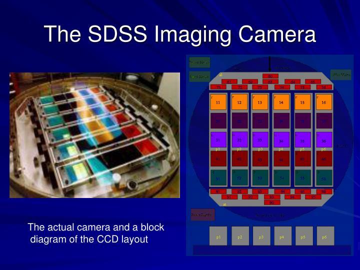 The SDSS Imaging Camera