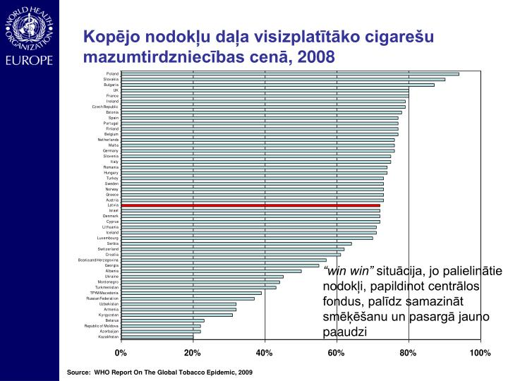 Kopējo nodokļu daļa visizplatītāko cigarešu  mazumtirdzniecības cenā